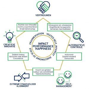 5 onderdelen van de Semco strategie