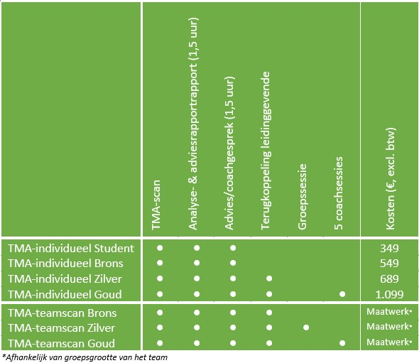 TMA teamscan grafiek